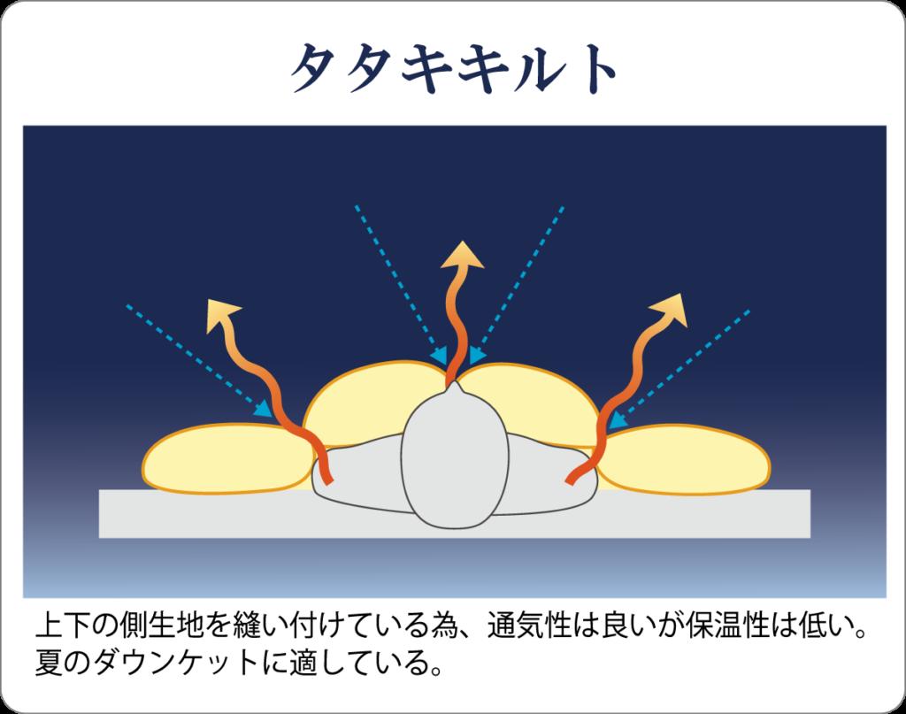 タタキキルト図解と解説