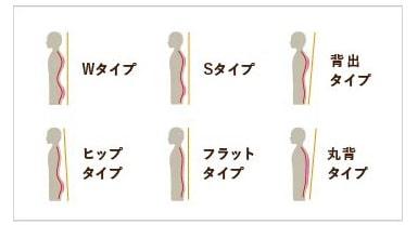 体型タイプの画像
