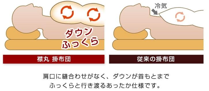 襟丸キルトの比較